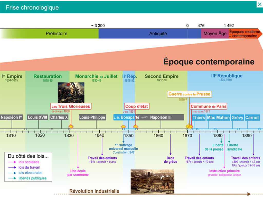 Frise chronologique Explorer l'histoire CM2