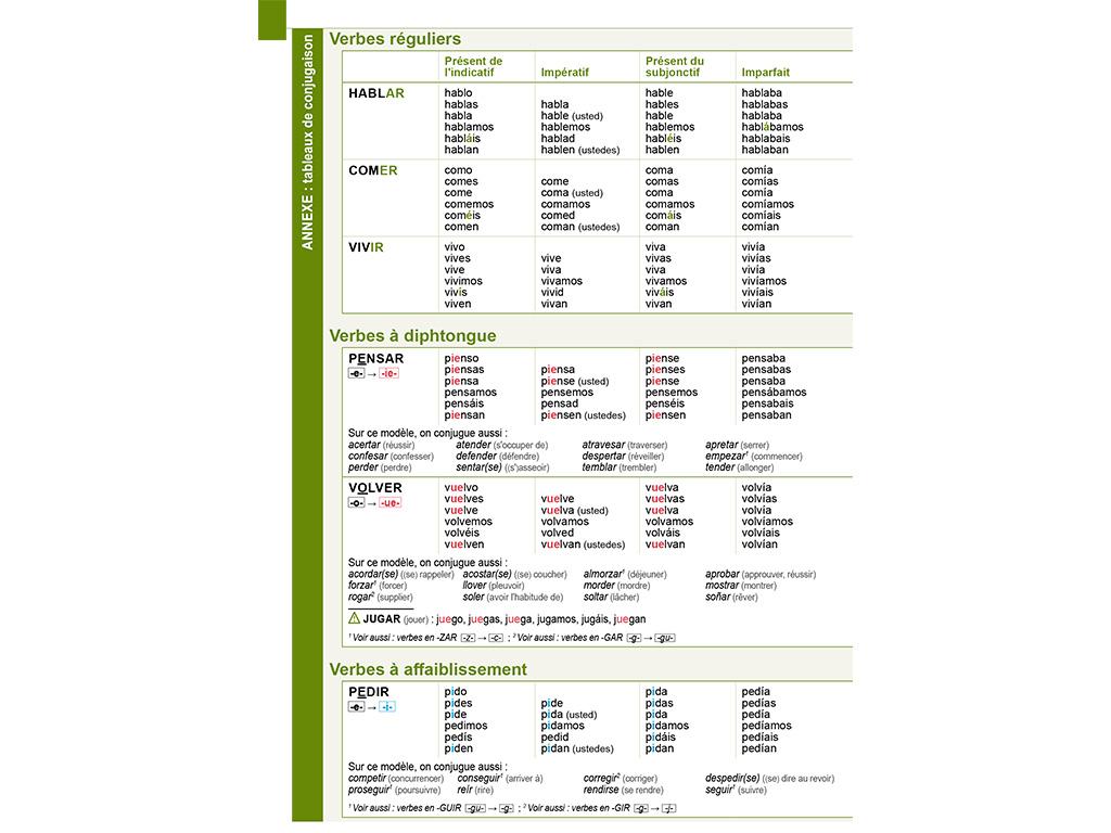 Tableaux de conjugaison