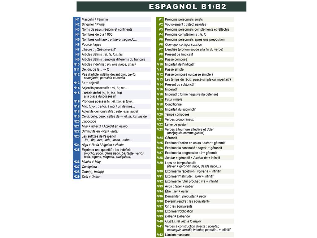 Index des règles