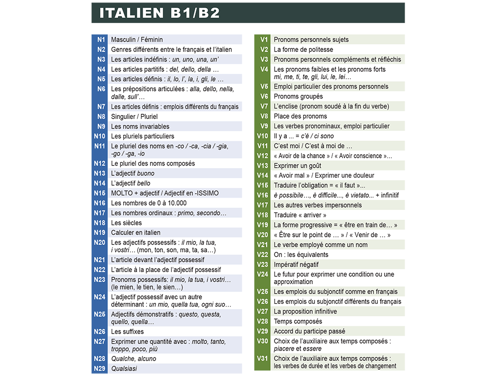 Mémo italien B1-B2